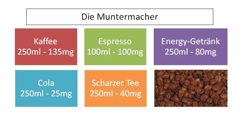 Koffeingehalt von Getränken
